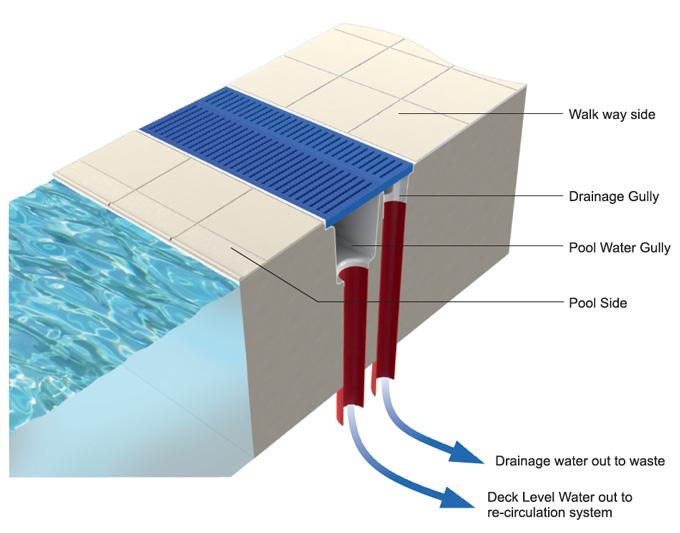 Dual drainage channel pas