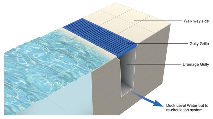 Deck Level Overflow Channel PAS Drainage